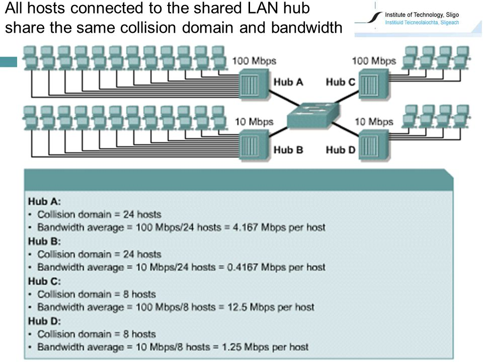 25 All hosts connected to the shared LAN hub share the same collision domain and bandwidth