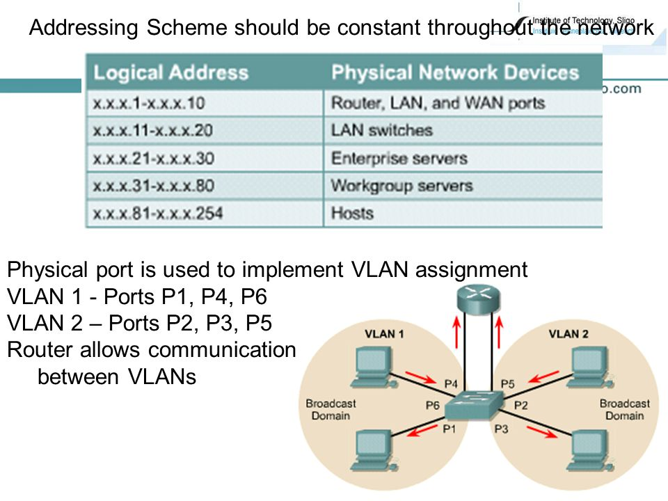 27 Addressing Scheme should be constant throughout the network Physical port is used to implement VLAN assignment VLAN 1 - Ports P1, P4, P6 VLAN 2 – Ports P2, P3, P5 Router allows communication between VLANs