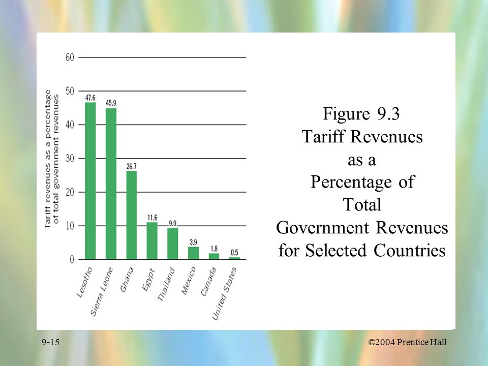 ©2004 Prentice Hall9-15 Figure 9.3 Tariff Revenues as a Percentage of Total Government Revenues for Selected Countries