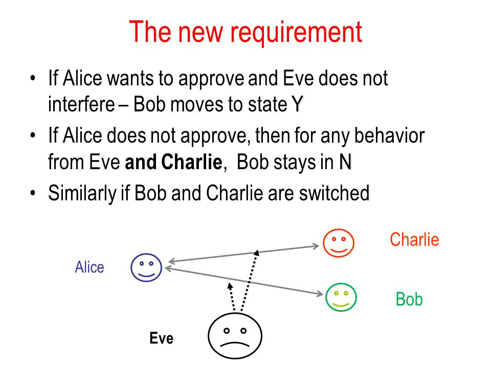 The new requirement YIf Alice wants to approve and Eve does not interfere – Bob moves to state Y NIf Alice does not approve, then for any behavior from Eve and Charlie, Bob stays in N Similarly if Bob and Charlie are switched Alice Bob Eve Charlie