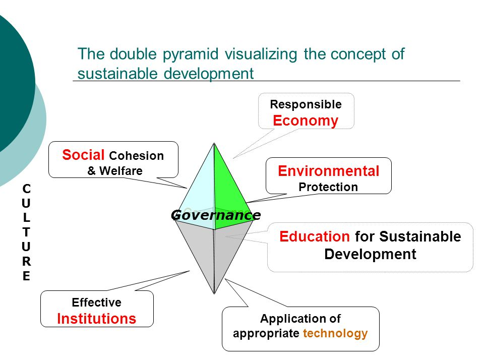 Governance The double pyramid visualizing the concept of sustainable development Education for Sustainable Development Environmental Protection Application of appropriate technology Responsible Economy Social Cohesion & Welfare Effective Institutions CULTURECULTURE Governance