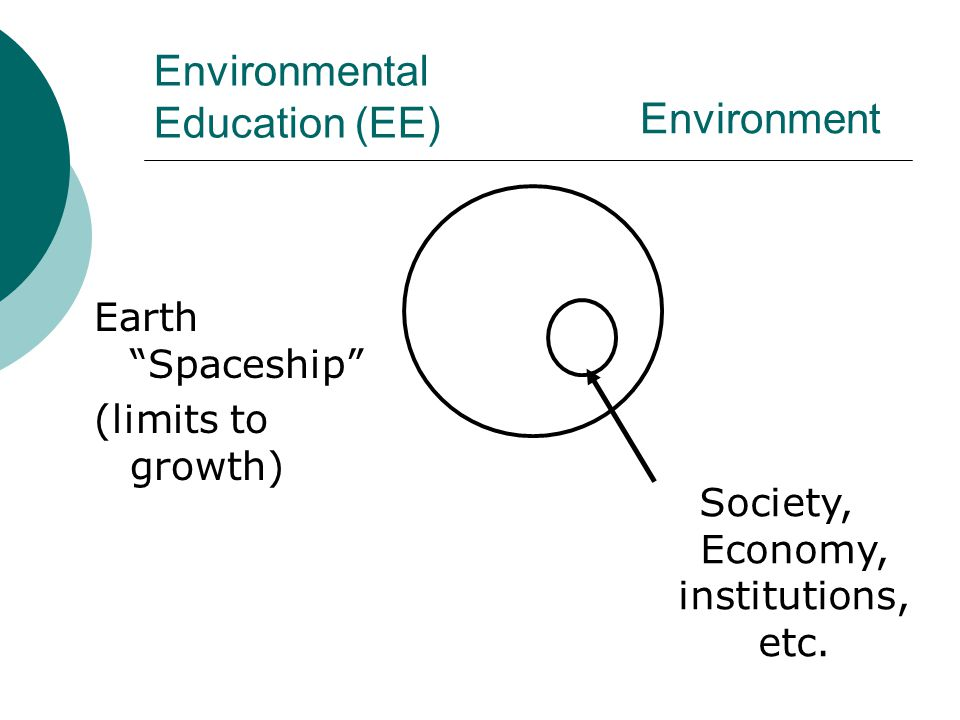 Environmental Education (EE) Earth Spaceship (limits to growth) Environment Society, Economy, institutions, etc.
