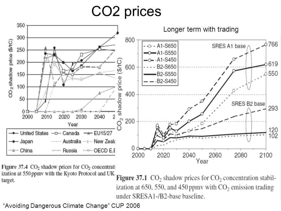 CO2 prices Avoiding Dangerous Climate Change CUP 2006 Longer term with trading
