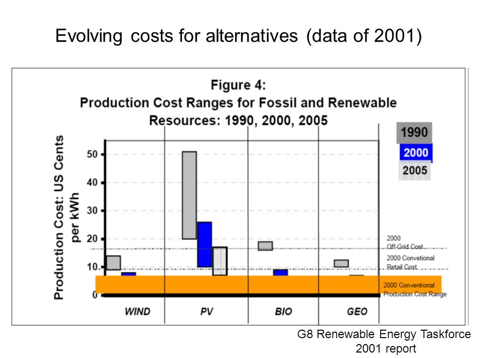 Evolving costs for alternatives (data of 2001) G8 Renewable Energy Taskforce 2001 report