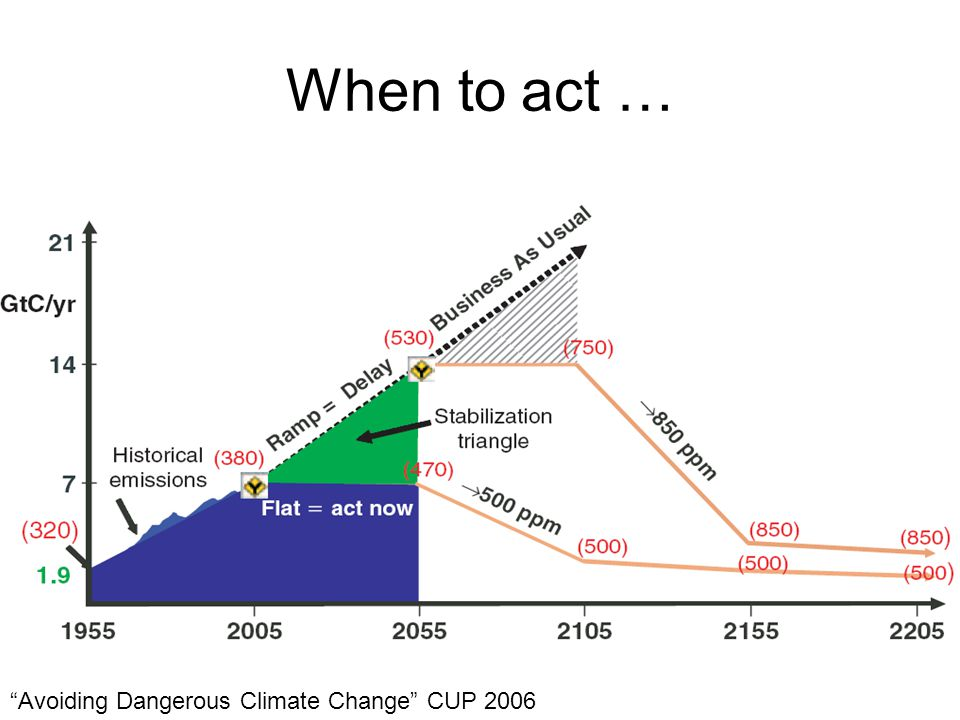 When to act … Avoiding Dangerous Climate Change CUP 2006
