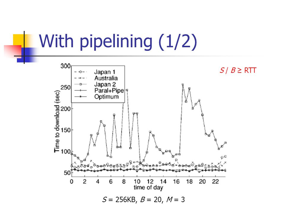 With pipelining (1/2) S = 256KB, B = 20, M = 3 S / B ≥ RTT