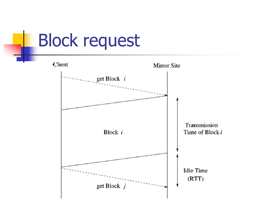 Block request