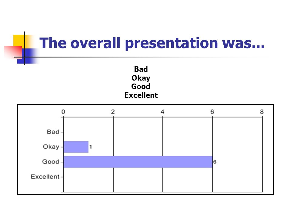 The overall presentation was... Bad Okay Good Excellent