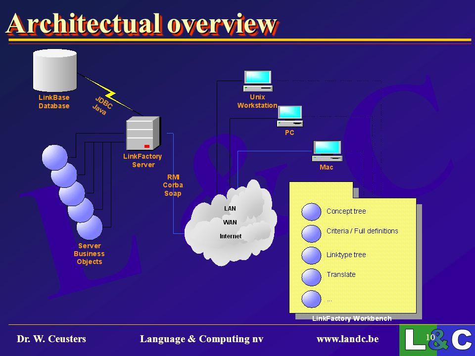 L & C Dr. W. Ceusters Language & Computing nv www.landc.be 10 Architectual overview