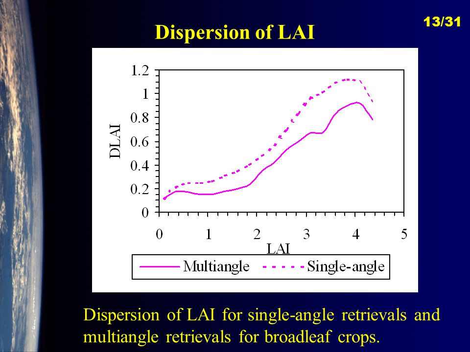Dispersion of LAI Dispersion of LAI for single-angle retrievals and multiangle retrievals for broadleaf crops.