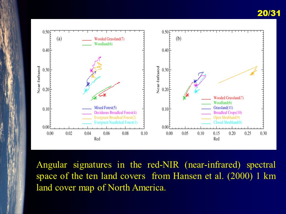 IGBP-AS Angular signatures in the red-NIR (near-infrared) spectral space of the ten land covers from Hansen et al.