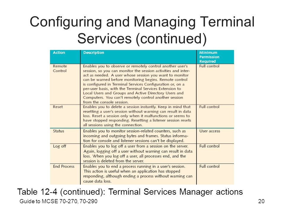 Guide to MCSE , Configuring and Managing Terminal Services (continued) Table 12-4 (continued): Terminal Services Manager actions