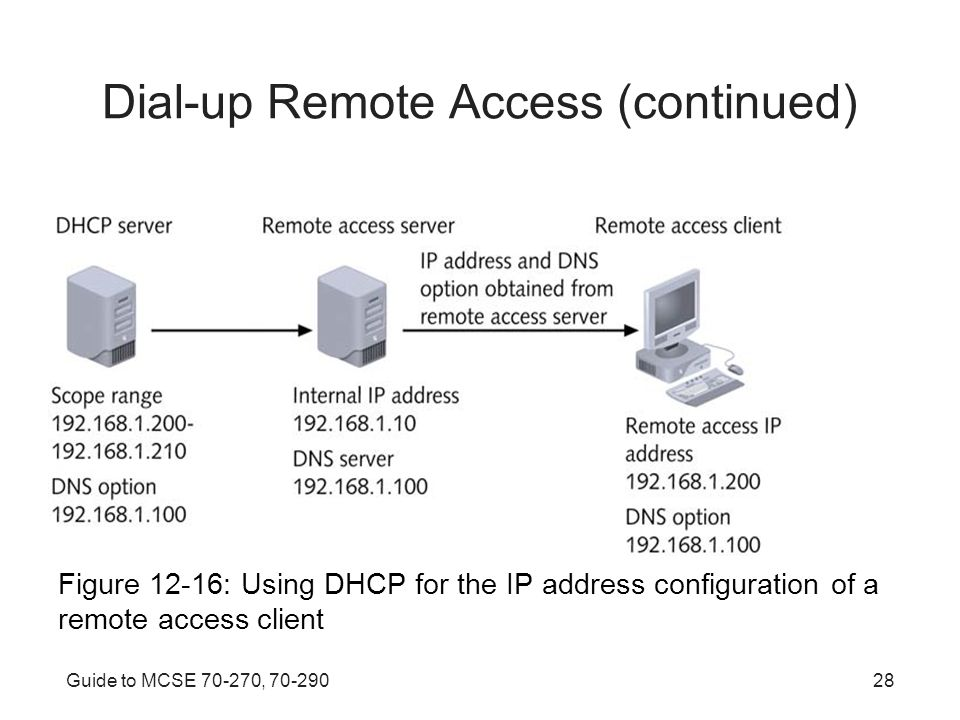 Guide to MCSE , Dial-up Remote Access (continued) Figure 12-16: Using DHCP for the IP address configuration of a remote access client