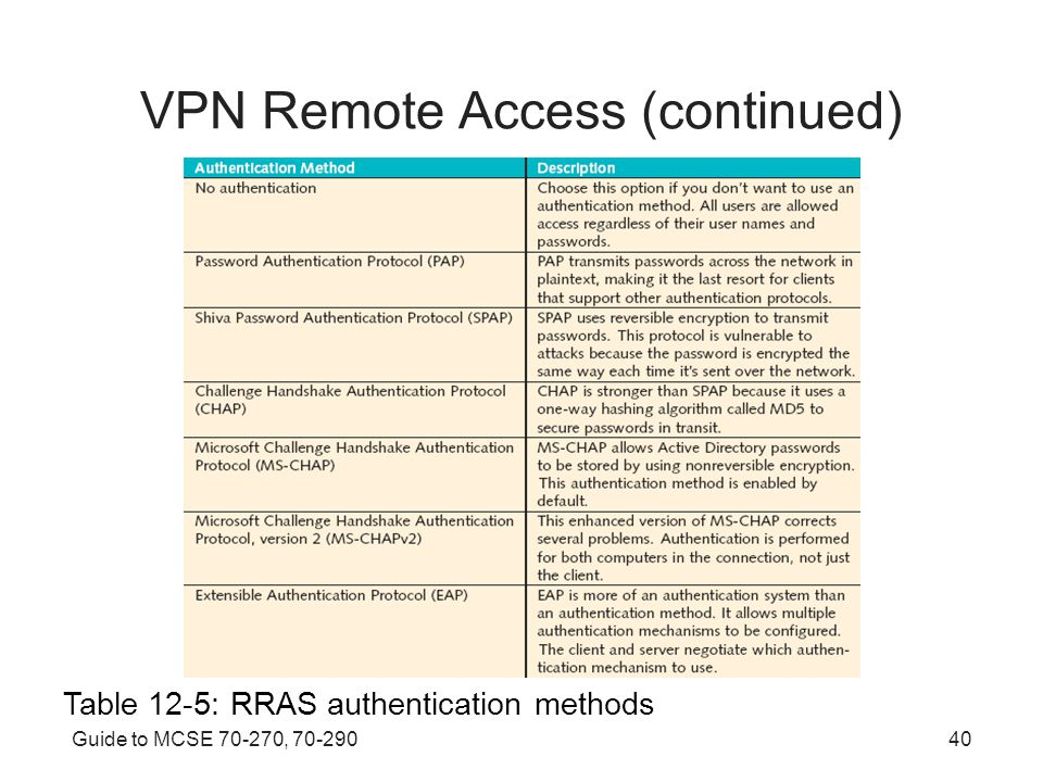 Guide to MCSE , VPN Remote Access (continued) Table 12-5: RRAS authentication methods