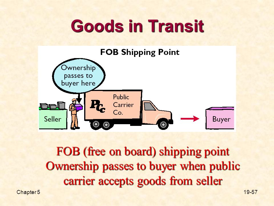 Chapter Goods in Transit FOB (free on board) shipping point Ownership passes to buyer when public carrier accepts goods from seller