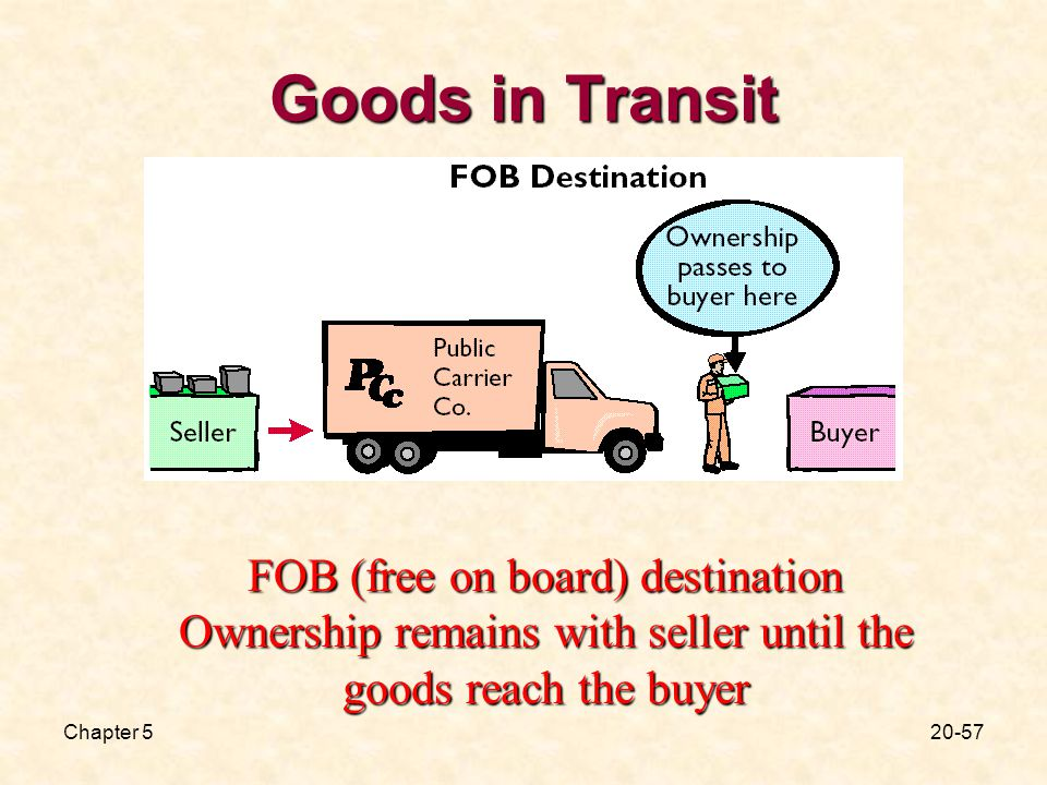 Chapter Goods in Transit FOB (free on board) destination Ownership remains with seller until the goods reach the buyer