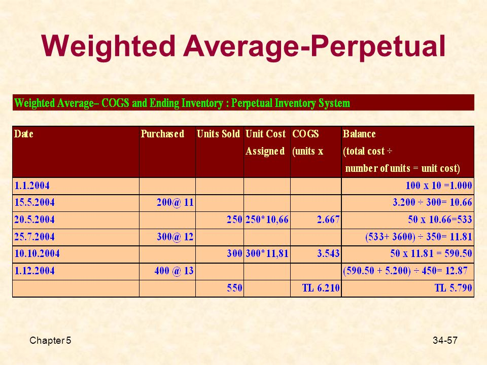 Chapter Weighted Average-Perpetual