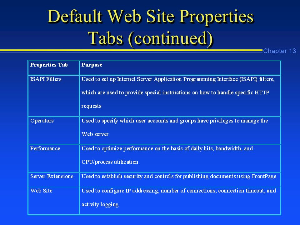 Chapter 13 Default Web Site Properties Tabs (continued)