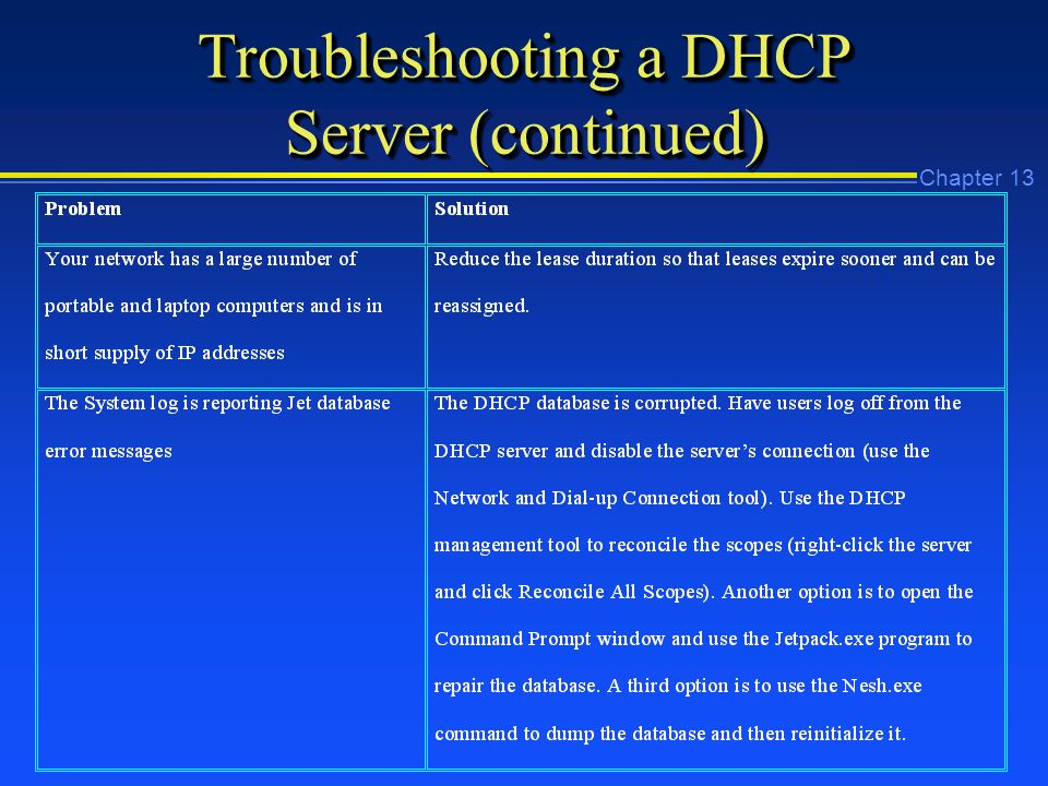Chapter 13 Troubleshooting a DHCP Server (continued)