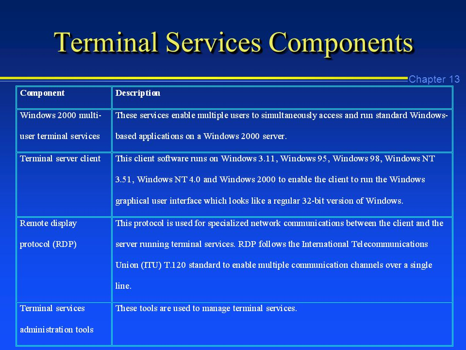 Chapter 13 Terminal Services Components