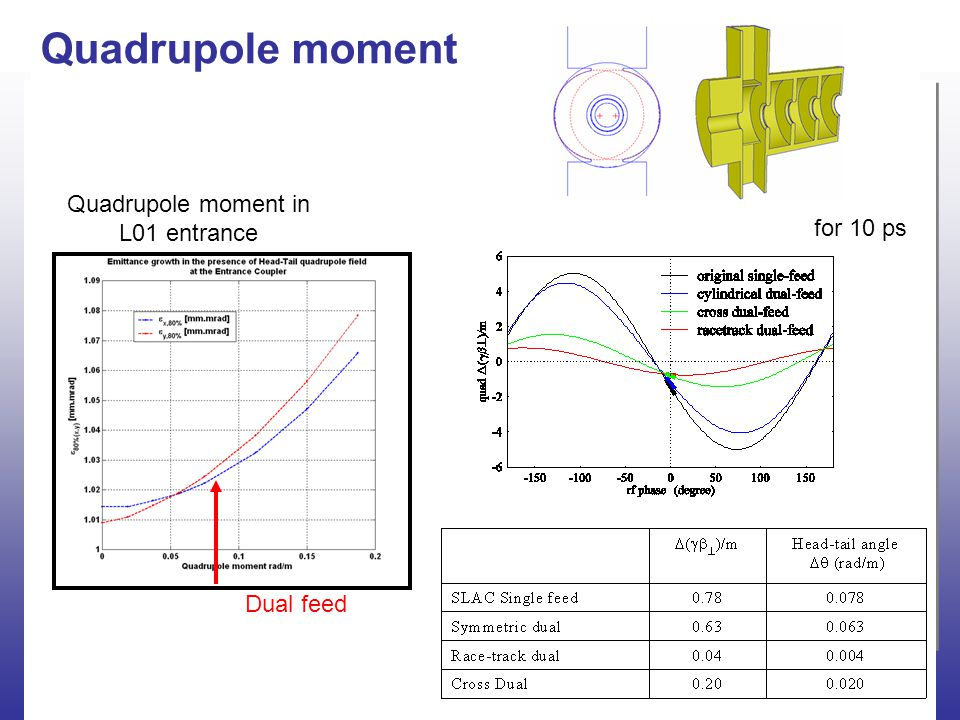 C.Limborg-Deprey Beam Dynamics Justifying L01 November 3 rd 2004 Quadrupole moment Quadrupole moment in L01 entrance for 10 ps Dual feed