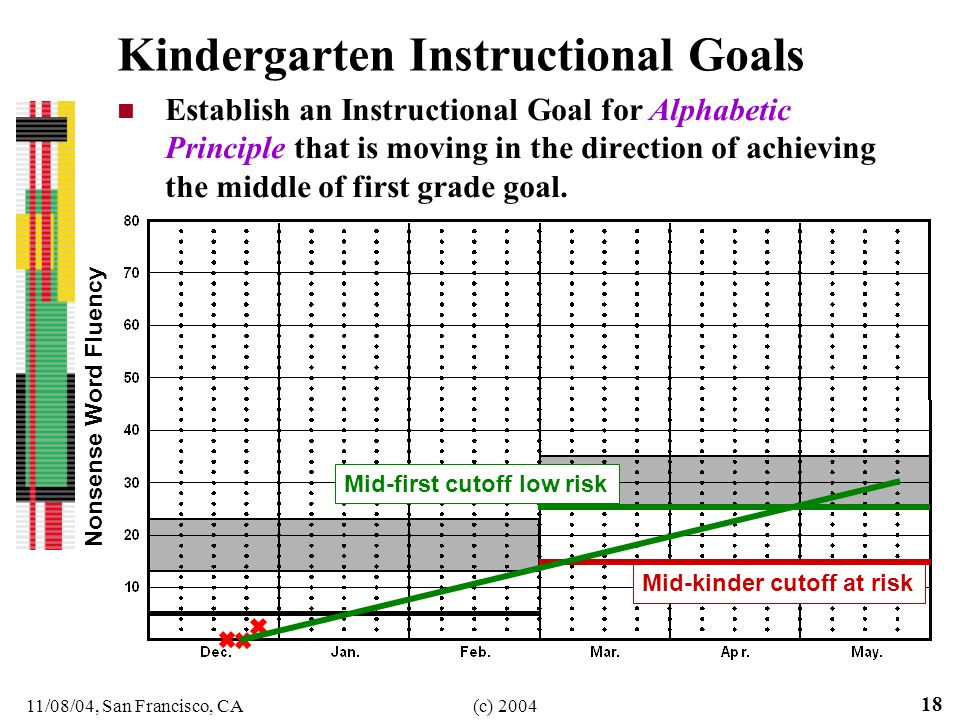 11/08/04, San Francisco, CA(c) Kindergarten Instructional Goals Establish an Instructional Goal for Alphabetic Principle that is moving in the direction of achieving the middle of first grade goal.