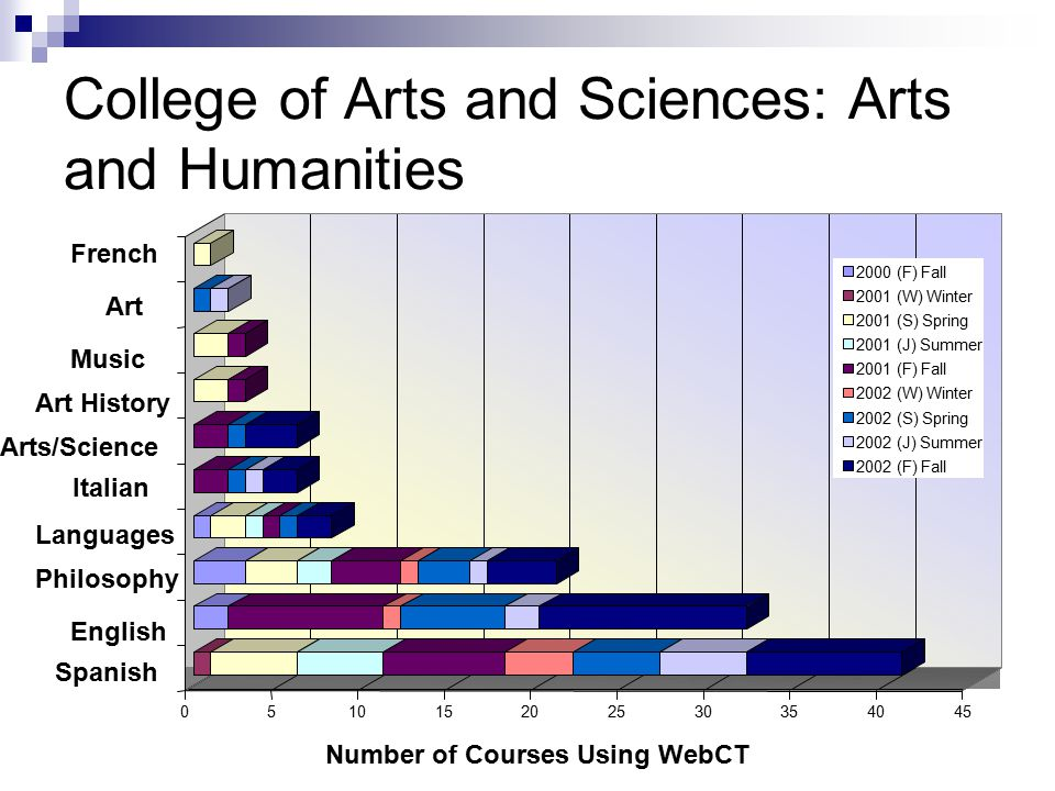 College of Arts and Sciences: Arts and Humanities Number of Courses Using WebCT French Art Music Art History Arts/Science Languages Philosophy English 2000 (F) Fall 2001 (W) Winter 2001 (S) Spring 2001 (J) Summer 2001 (F) Fall 2002 (W) Winter 2002 (S) Spring 2002 (J) Summer 2002 (F) Fall Italian Spanish