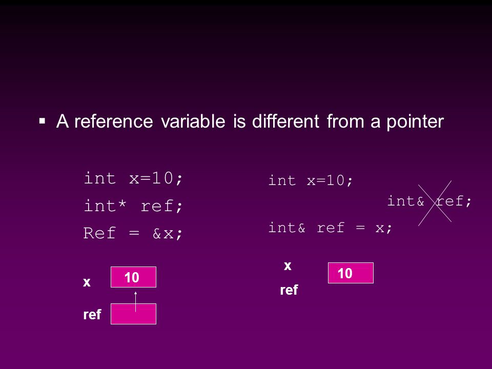  A reference variable is different from a pointer int x=10; int* ref; Ref = &x; int x=10; int& ref = x; x ref 10 int& ref; 10 x ref