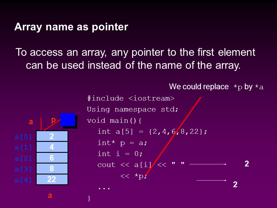 To access an array, any pointer to the first element can be used instead of the name of the array.