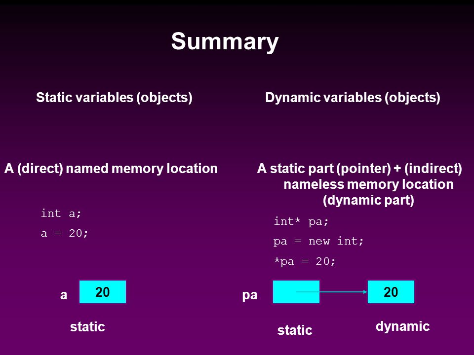 Static variables (objects)Dynamic variables (objects) A (direct) named memory locationA static part (pointer) + (indirect) nameless memory location (dynamic part) int a; a = 20; int* pa; pa = new int; *pa = 20; 20 a pa static dynamic Summary
