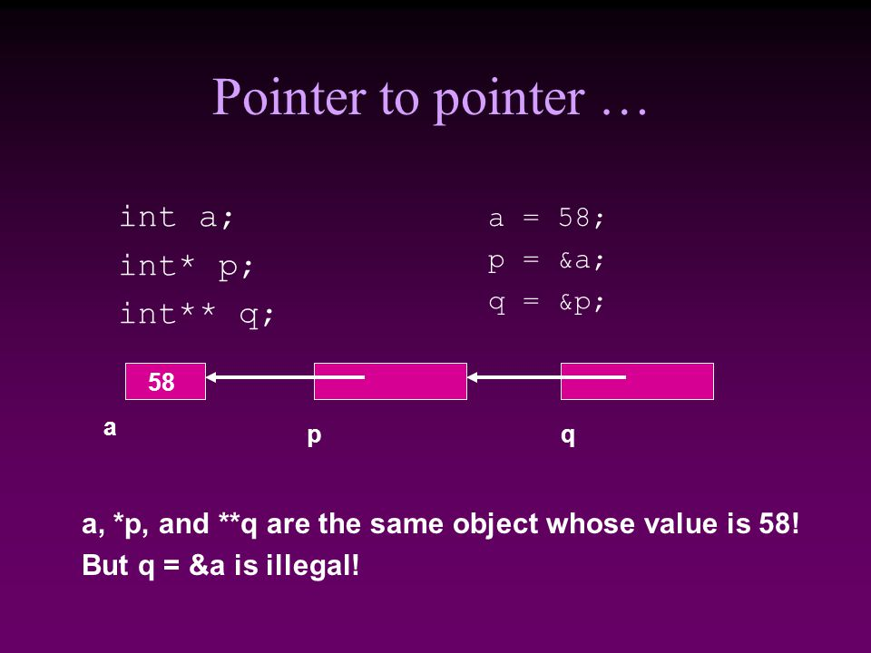 Pointer to pointer … int a; int* p; int** q; a = 58; p = &a; q = &p; a pq 58 a, *p, and **q are the same object whose value is 58.