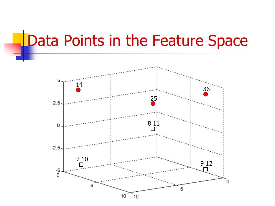 Data Points in the Feature Space