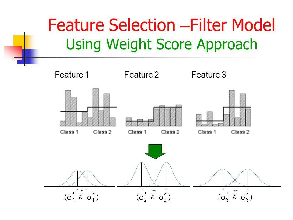Feature Selection – Filter Model Using Weight Score Approach Feature 1Feature 2Feature 3