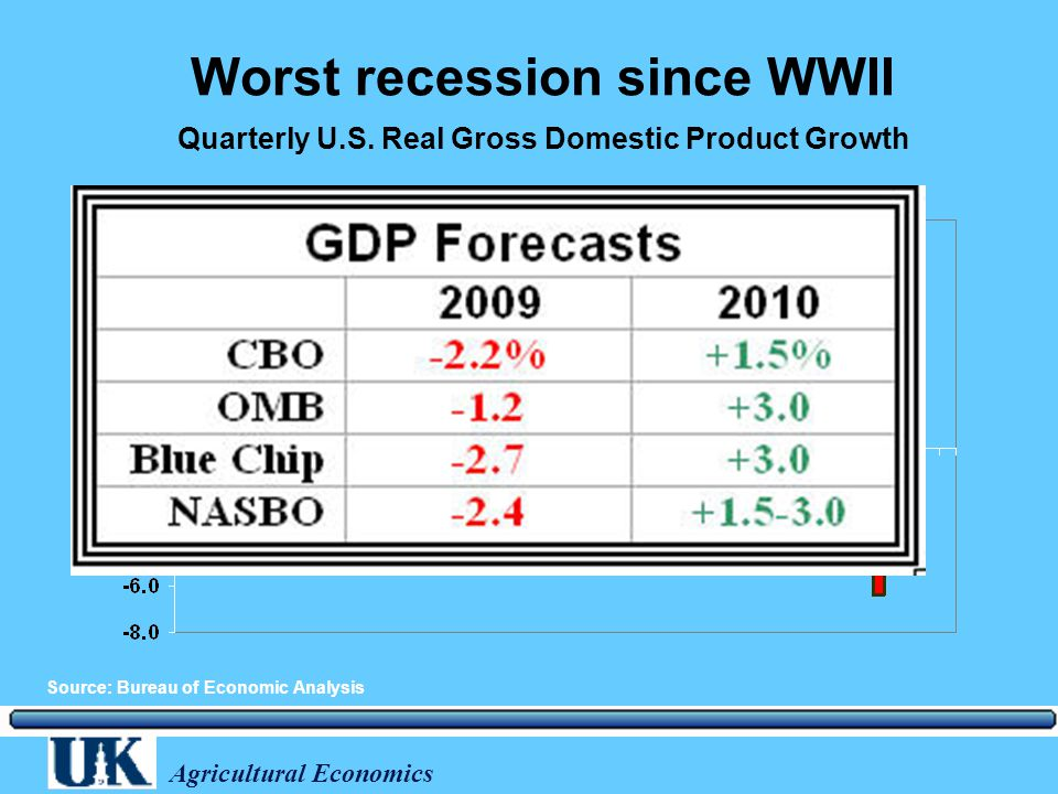 Agricultural Economics Worst recession since WWII Annualized percent change Quarterly U.S.