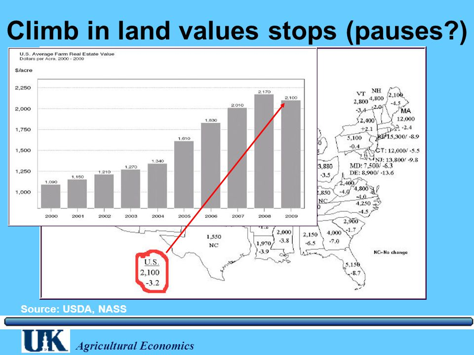 Agricultural Economics Climb in land values stops (pauses ) Source: USDA, NASS