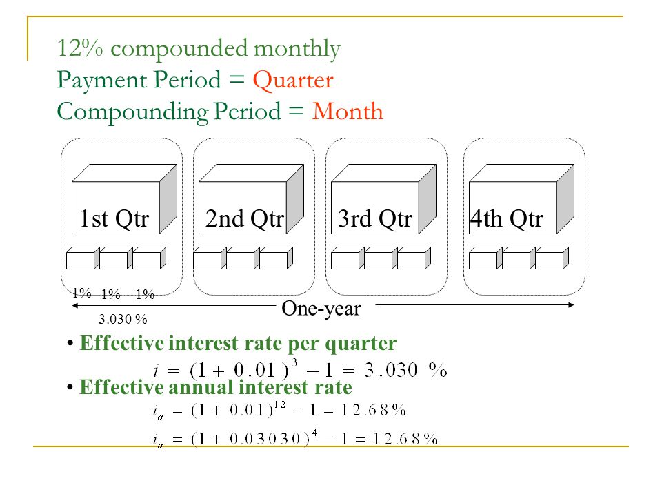 12% compounded monthly Payment Period = Quarter Compounding Period = Month One-year Effective interest rate per quarter Effective annual interest rate 1% % 1st Qtr2nd Qtr3rd Qtr4th Qtr