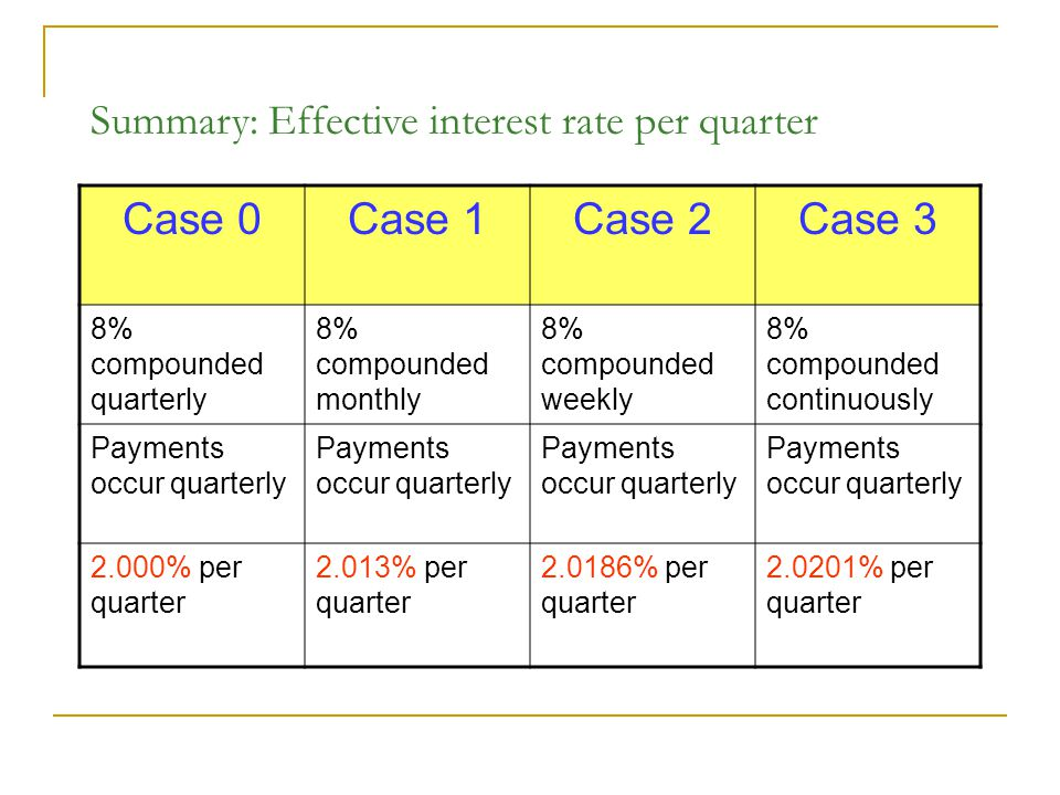Summary: Effective interest rate per quarter Case 0Case 1Case 2Case 3 8% compounded quarterly 8% compounded monthly 8% compounded weekly 8% compounded continuously Payments occur quarterly 2.000% per quarter 2.013% per quarter % per quarter % per quarter