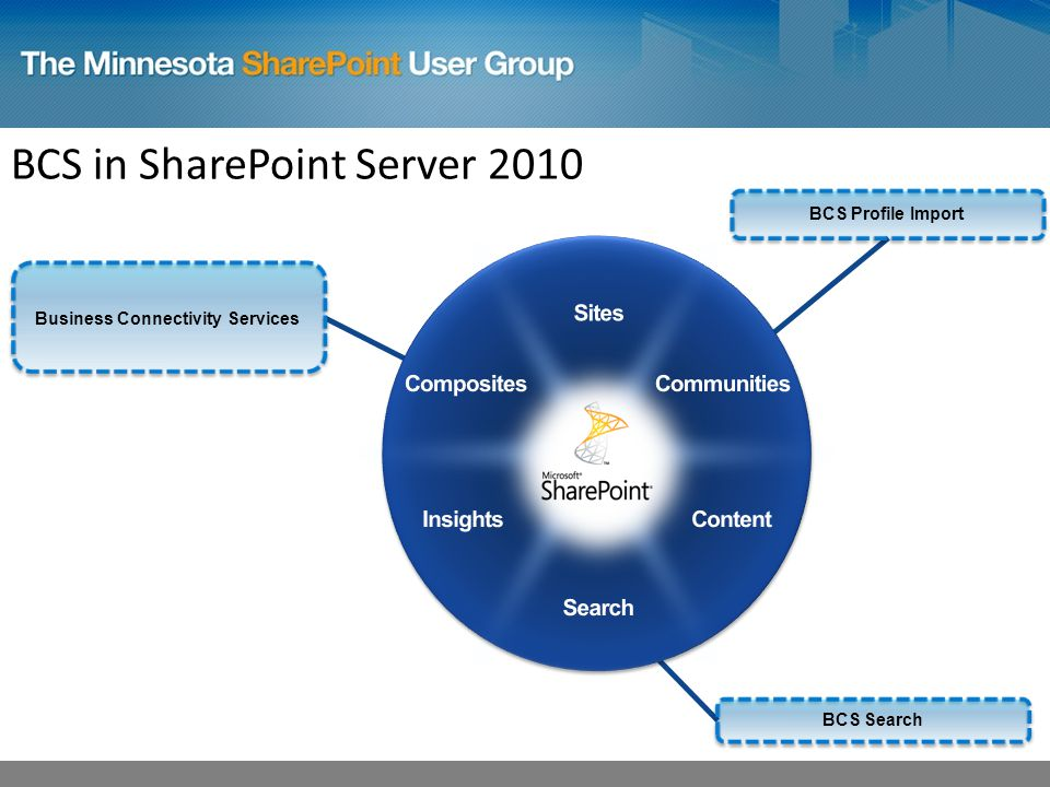 Business Connectivity Services BCS in SharePoint Server 2010 BCS Profile Import BCS Search