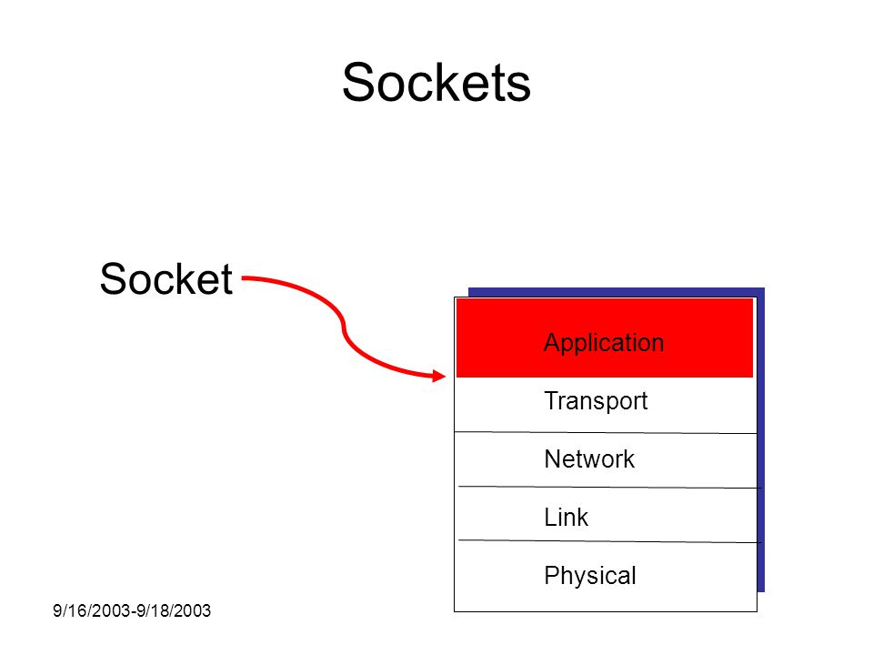 9/16/2003-9/18/2003 Sockets Application Transport Network Link Physical Socket