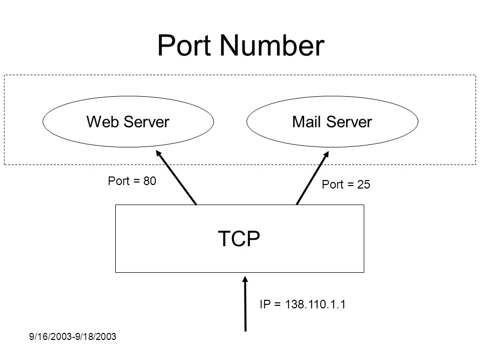 9/16/2003-9/18/2003 Port Number TCP Web ServerMail Server IP = Port = 25 Port = 80