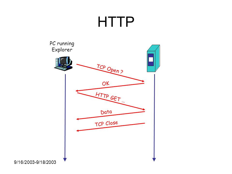9/16/2003-9/18/2003 HTTP PC running Explorer TCP Open OK HTTP GET … Data TCP Close