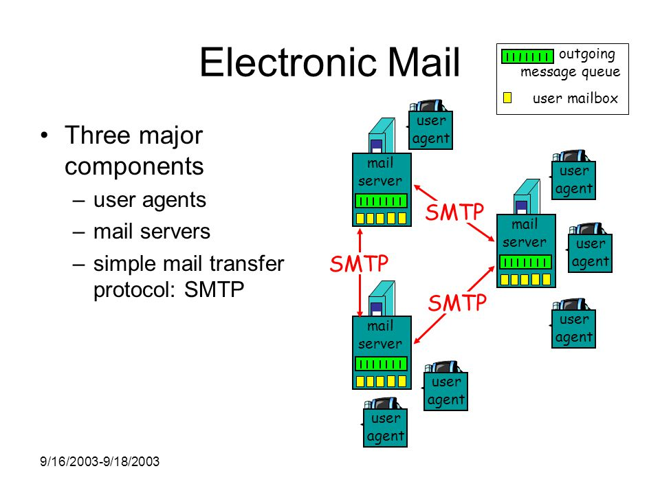 9/16/2003-9/18/2003 Electronic Mail Three major components –user agents –mail servers –simple mail transfer protocol: SMTP user mailbox outgoing message queue mail server user agent user agent user agent mail server user agent user agent mail server user agent SMTP