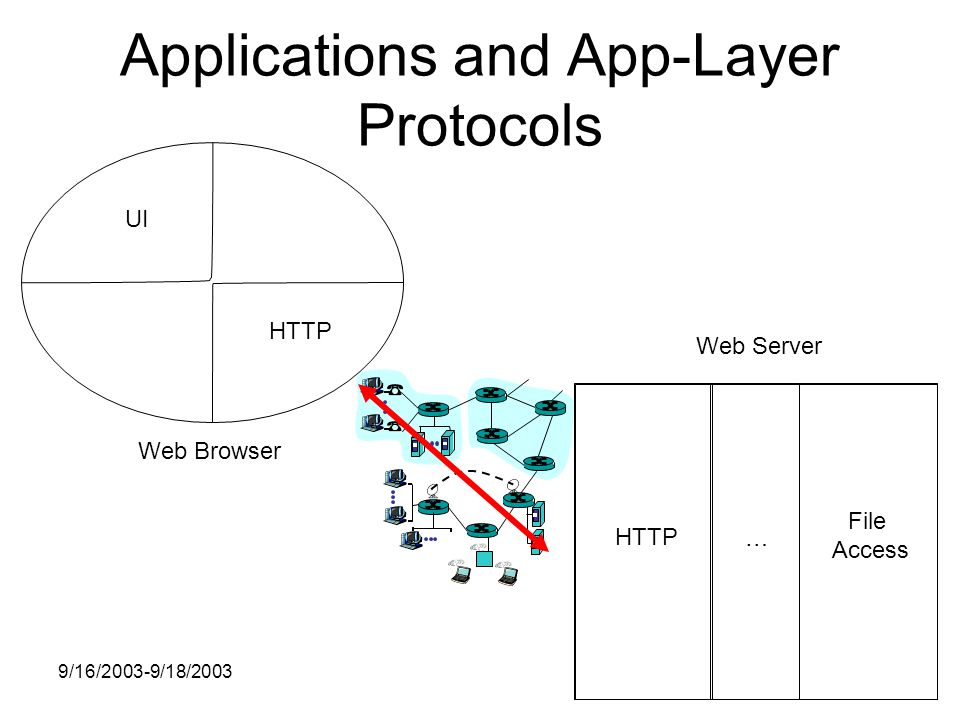 9/16/2003-9/18/2003 Applications and App-Layer Protocols Web Browser Web Server HTTP UI HTTP … File Access