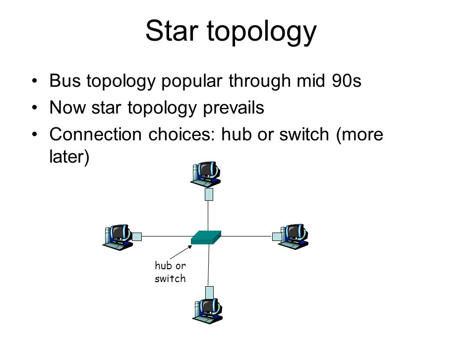Star topology Bus topology popular through mid 90s Now star topology prevails Connection choices: hub or switch (more later) hub or switch