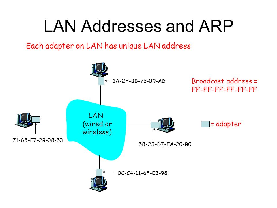 LAN Addresses and ARP Each adapter on LAN has unique LAN address Broadcast address = FF-FF-FF-FF-FF-FF = adapter 1A-2F-BB AD D7-FA-20-B0 0C-C4-11-6F-E F7-2B LAN (wired or wireless)