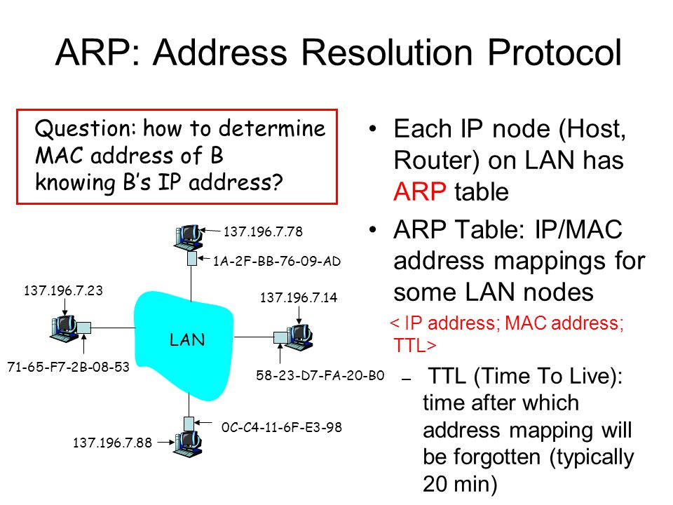ARP: Address Resolution Protocol Each IP node (Host, Router) on LAN has ARP table ARP Table: IP/MAC address mappings for some LAN nodes – TTL (Time To Live): time after which address mapping will be forgotten (typically 20 min) Question: how to determine MAC address of B knowing B's IP address.