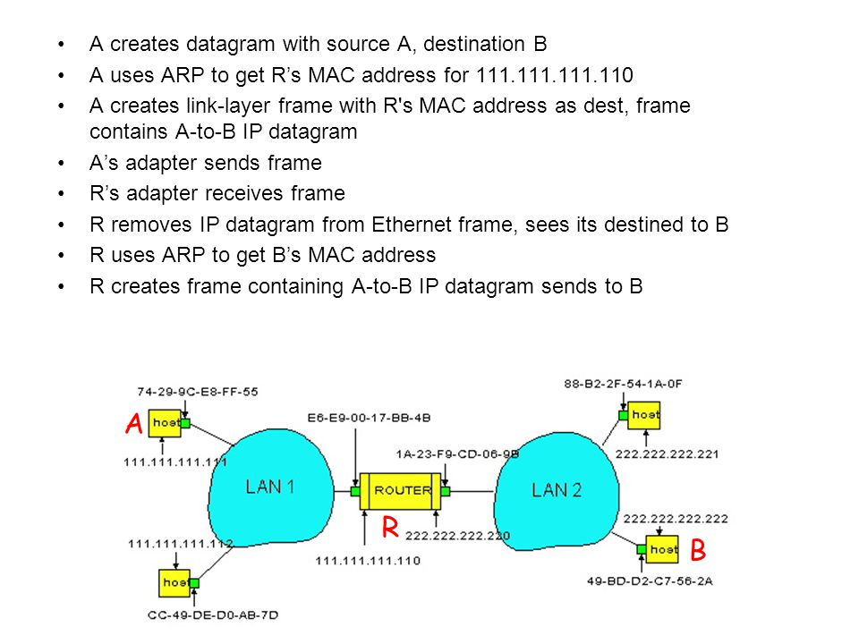 A creates datagram with source A, destination B A uses ARP to get R's MAC address for A creates link-layer frame with R s MAC address as dest, frame contains A-to-B IP datagram A's adapter sends frame R's adapter receives frame R removes IP datagram from Ethernet frame, sees its destined to B R uses ARP to get B's MAC address R creates frame containing A-to-B IP datagram sends to B A R B