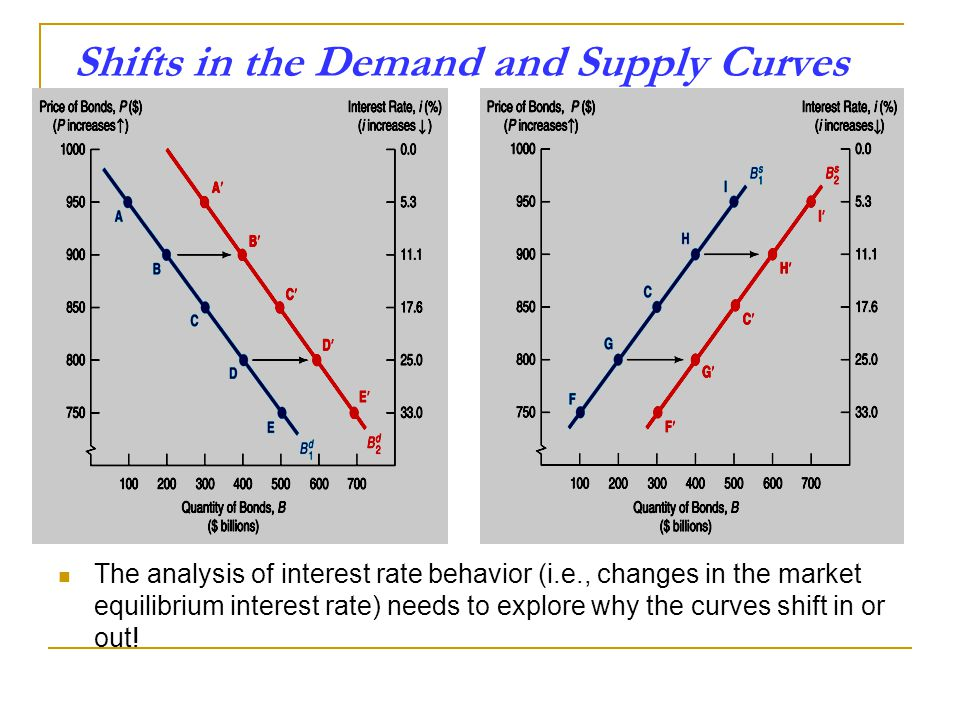 Shifts in the Demand and Supply Curves The analysis of interest rate behavior (i.e., changes in the market equilibrium interest rate) needs to explore why the curves shift in or out!