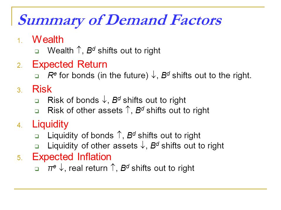 Summary of Demand Factors 1. Wealth  Wealth , B d shifts out to right 2.