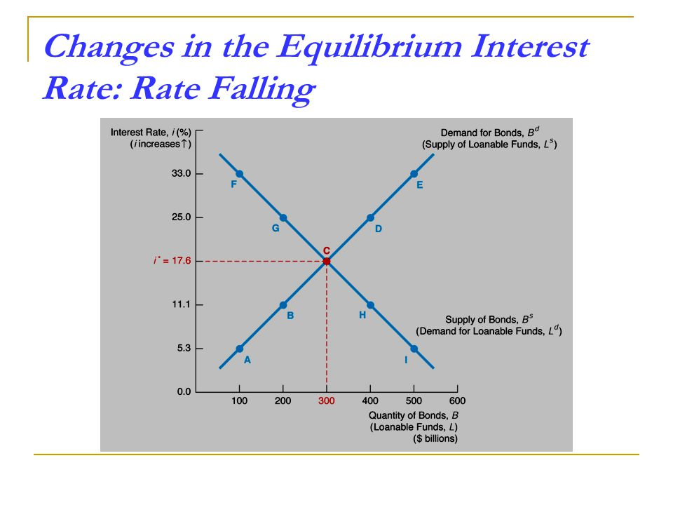 Changes in the Equilibrium Interest Rate: Rate Falling